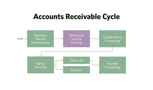 Accounts receivable management in medical billing
