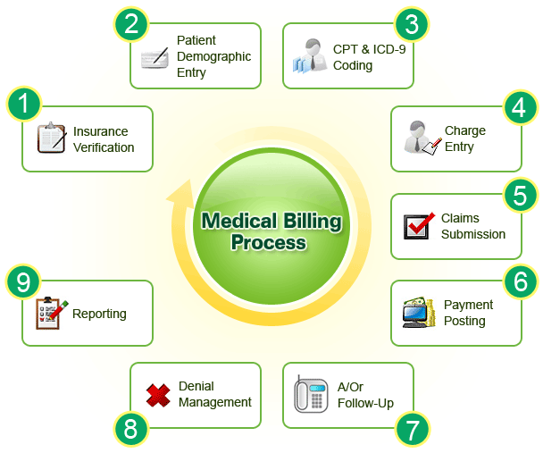 Medical Billing Insurance Claims Process