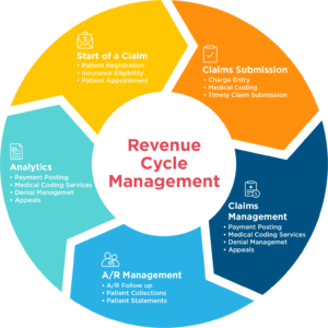 End To End Revenue Cycle Management Medical Billing